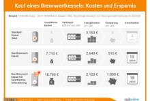 Infografik: Kosten und Ersparnis beim Kauf eines Brennwertkessels