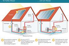 Die Grafik zeigt eine solarthermische Anlage in schematischer Darstellung, jeweils für heißes Wasser und zum Heizen.