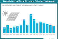 Neu installierte Kollektorfläche in Deutschland. 2000: 620.000 Quadratmeter. 2008: 2,1 Millionen Quadratmeter. 2015: 806.000 Quadratmeter