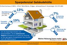 Infografik: Sparpotenzial durch die Gebäudehülle und einen hydraulischen Abgleich