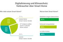 Kuchendiagramm: 71 Prozent nutzen keine Smart-Home-Geräte, 37 Prozent davon auch in Zukunft nicht, 29 Prozent nutzen sie; Balkendiagramm: 62 Prozent Bedenken wegen Datenschutz, 55 Prozent fehlende Kompatibilität, 49 Prozent zu hohe Kosten
