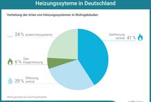 Verteilung der Arten von Heizungssystemen in Wohngebäuden. Gasheizung zentral: 41 Prozent; Ölheizung zentral: 29 Prozent; Gas-Etagenheizung: 6 Prozent; andere Heizsysteme: 24 Prozent.