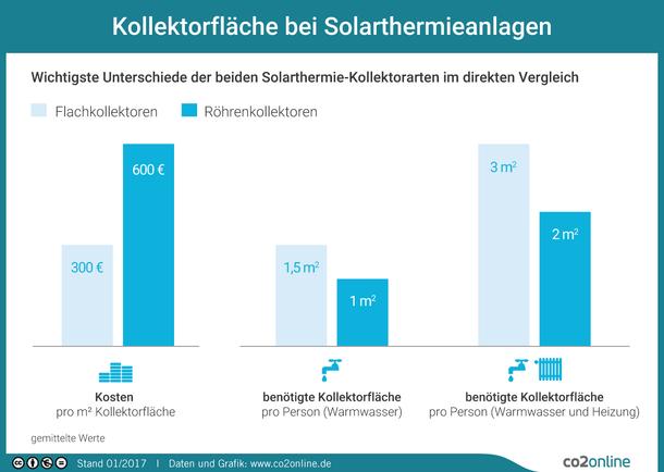 Die wichtigste Unterschiede der beiden Solarthermie-Kollektorarten Röhrenkollektoren und Flachkollektoren im direkten Vergleich.