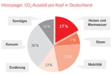 Tortendiagramm: CO2-Ausstoß pro Kopf in Deutschland