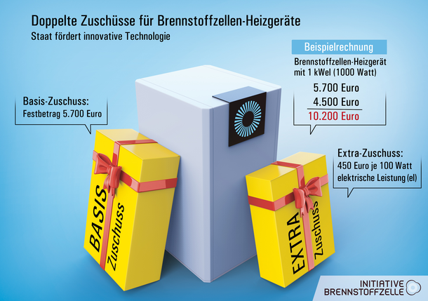 Infografik: Beispielrechnung für Zuschüsse für Brennstoffzellen-Heizgeräte.