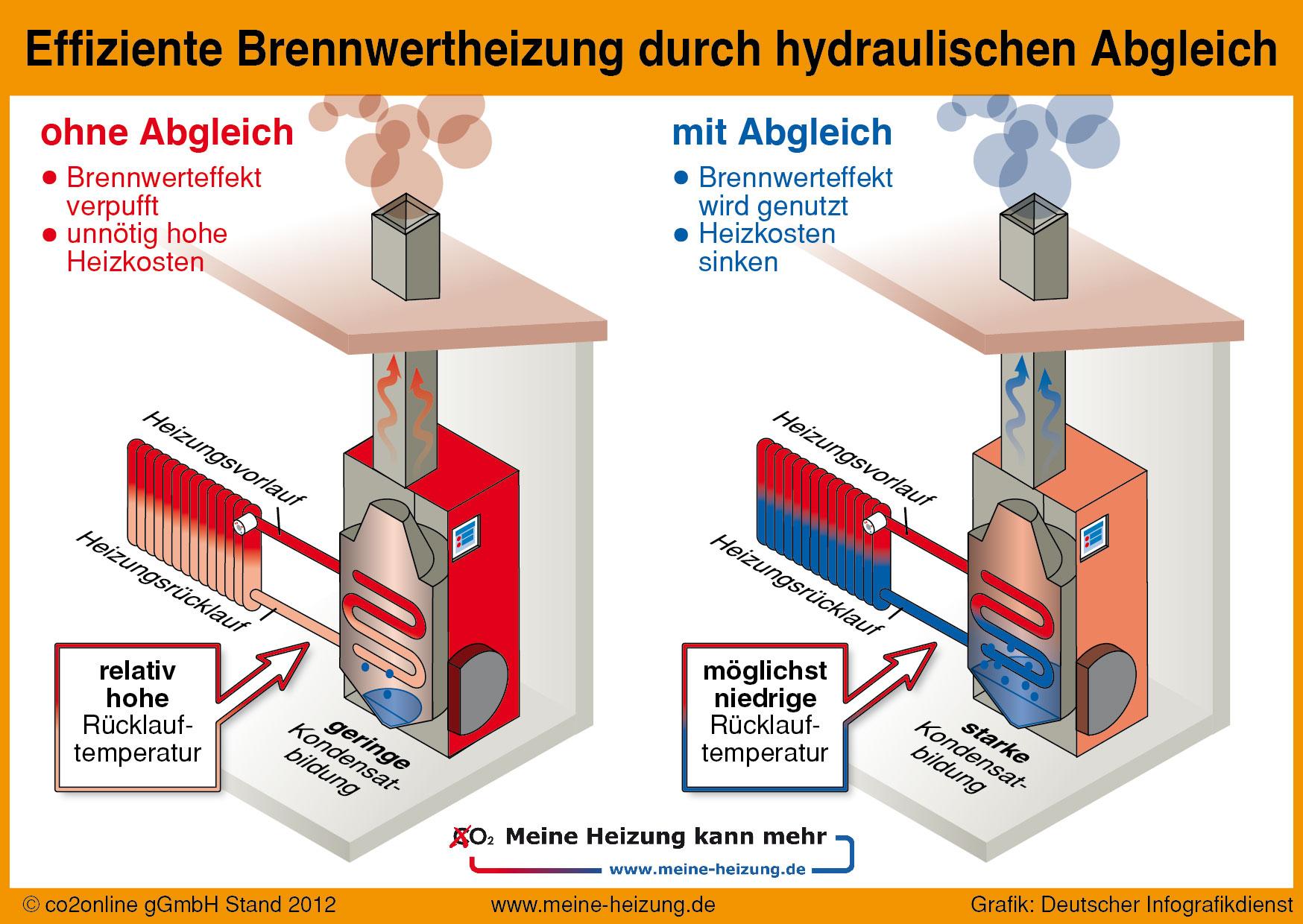 Groß Wie Funktioniert Eine Warmwasserheizung Fotos - Der Schaltplan ...