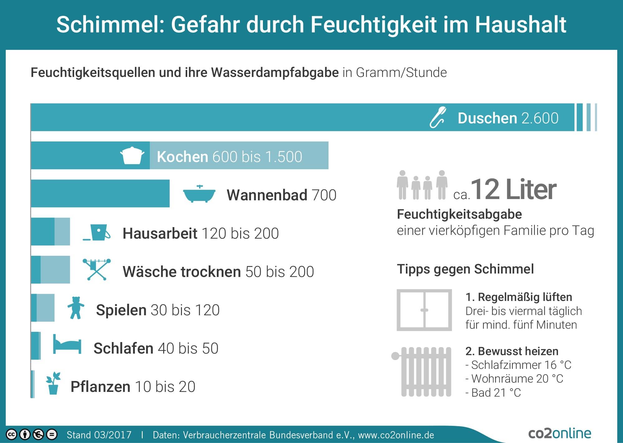 Infografiken zum hydraulischen Abgleich   Meine-Heizung.de