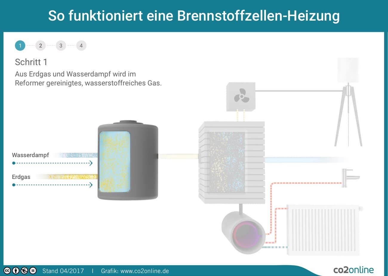 Beste Schaltplan Der Heizungseinheit Zeitgenössisch - Schaltplan ...