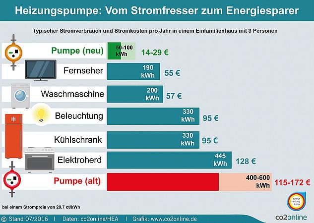 So wenig Strom verbraucht eine neue Heizungspumpe. Vergleich mit alter Pumpe und zahlreichen Haushaltsgeräten in der Infografik.